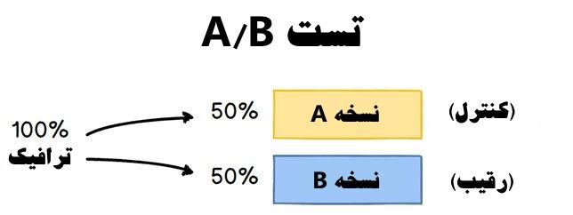 فرآیند تست A/B