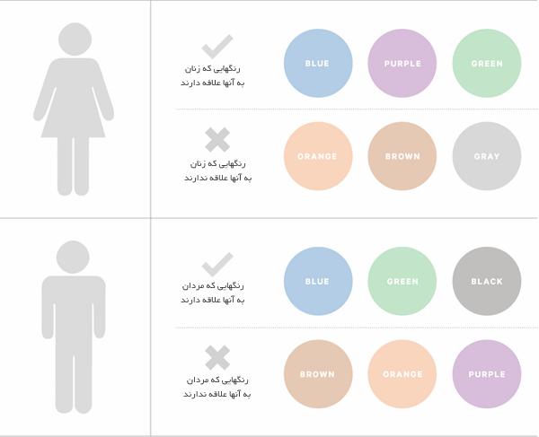 میزان علاقه زنان و مردان به رنگها